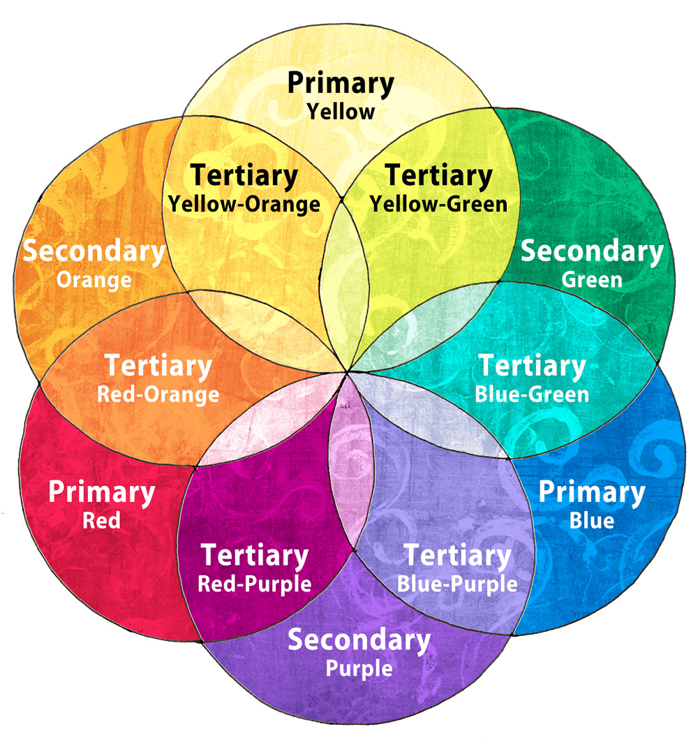 Book for color theory - Coloring Mandalas How To Choose Colors To Create Color Harmony How To Draw Mandalas 100 Mandalas Challenge Mandala Stories With Kathryn Costa