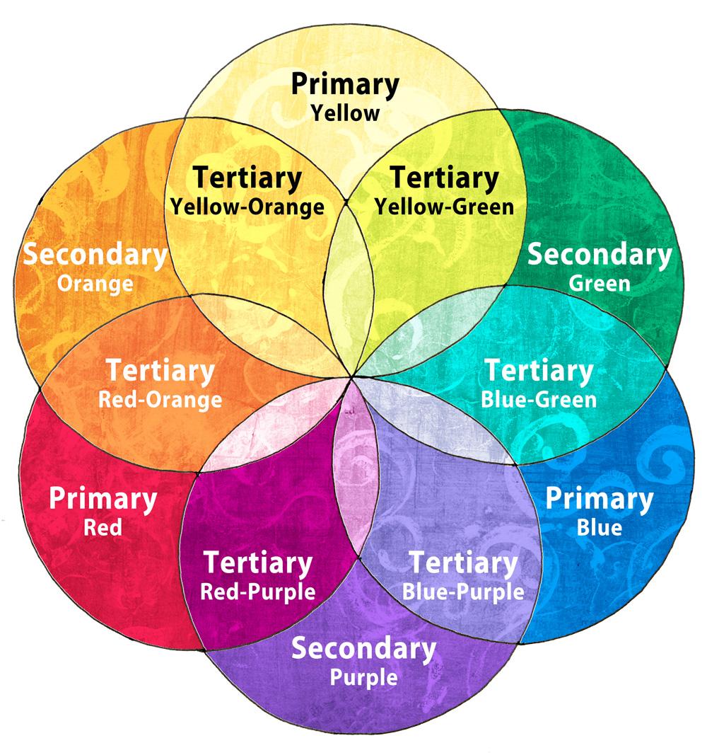 Coloring Mandalas How To Choose Colors Create Color Harmony Rh 100mandalas Com Wheel Mixing